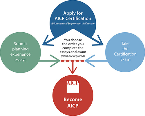 aicp certification step planners certified institute maximize